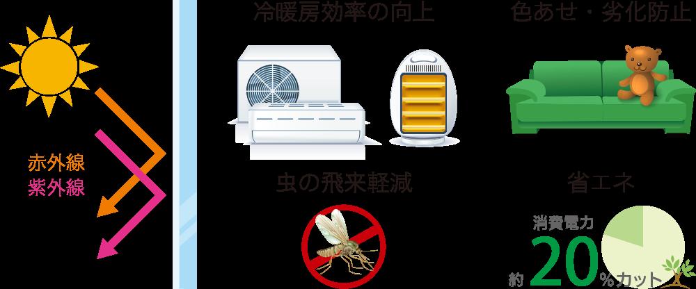 エコ窓コート