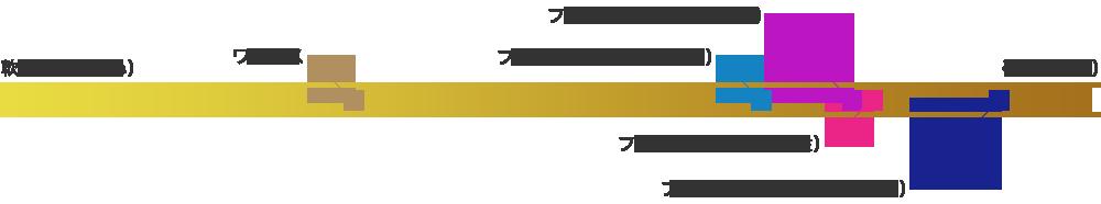 フロアシールドの高度の目安表